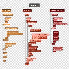 Diagram Enterprise Asset Management Information Flowchart