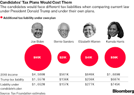 Democratic Candidate Comparison Chart How 2020 Democrats Tax Proposals Would Impact Them Bloomberg