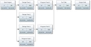 Pert Chart Tutorial Pdf Pert Diagram Diagram Gantt Chart Projects