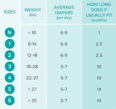 Baby Diaper Size Chart Diaper Size And Weight Chart Guide Baby Weight Chart
