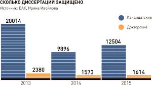 Как изменились правила приема в аспирантуру Российская газета Инфографика РГ Михаил Шипов Ирина Ивойлова