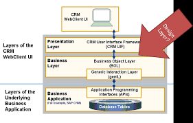 Presentation Layer Design Design Objects Why Use Them And How To Change Acorel