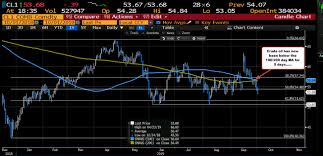 Wti Crude Oil Futures Settle At 53 62