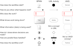Symbols Used In Process Flow Chart The Unofficial Guide To Process Flow Chart Symbols Netmind