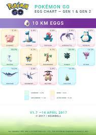Pokemon Go Egg Chart December 2018 Pokemon Go Easter Event Egg Chart Brawl Stars House Egg