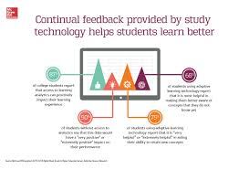 are learning analytics the new likes % of college students 2015 digital trends survey feedback