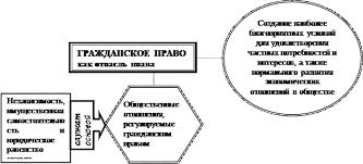 Реферат Гражданское право как отрасль права   отношения статики отношения связанные с нахождением материальных благ у определенного лица право собственности граниченные вещные права