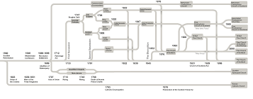 File Churches Of Scotland Timeline Png Wikimedia Commons