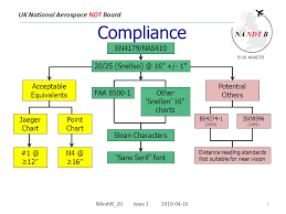 Faa Near Vision Acuity Chart Uk National Aerospace Ndt Board Near Vision Requirements