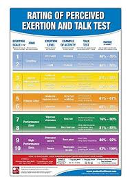 Workout Heart Rate Chart Rating Of Perceived Exertion Chart Poster