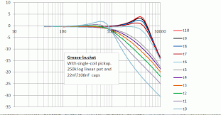 the greasebucket tone control guitarnutz 2 here is a graph at each knob setting