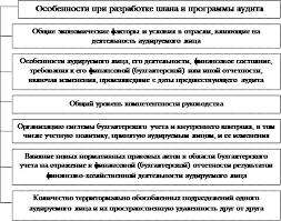 Реферат Аудит расчетов с персоналом по заработной плате all  Схема 1 3 Особенности при разработке плана и программы аудита по оплате труда