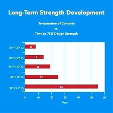 Concrete Driveway Cure Time The Differences Between Asphalt