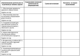 Белая Ксения Дошкольное образовательное учреждение управление  Схема планирования работы ДОУ на учебный год