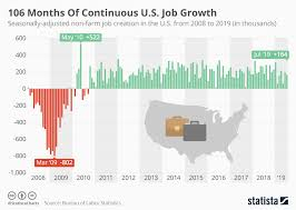 Farm Growth Chart Chart 106 Months Of Continuous U S Job Growth Statista