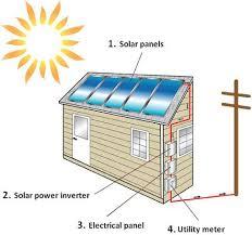 solar panels los angeles solar panels anr roofing Solar Panel Hook Up Diagram solar panel installation diagram Solar Panel Setup Diagram