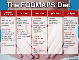 Sibo Diet Chart 14 Natural Strategies To Beat Sibo My Health Maven