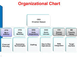 Organizational Chart For Daycare Center Small Business Organization Chart Jse Top 40 Share Price