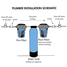Water filter system diagram Arsenic Removal Whole House Water Filtration Systems Well Water Whole House Water Filter Installation Diagram Us Us Simple Water Filters Diagram Homemade Water Filter Goldenfeedinfo Whole House Water Filtration Systems Well Water Whole House Water
