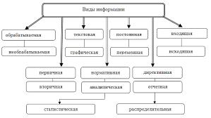 Управленческие решения сущность классификация и технология  Информация используемая в системах управления должна удовлетворять определенным требованиям К числу этих требований относятся