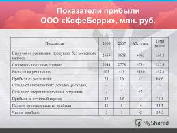 Презентация на тему ПРЕЗЕНТАЦИЯ ДИПЛОМНОЙ РАБОТЫ Прибыль  8 Показатели прибыли