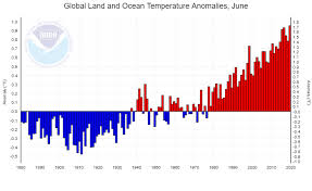 Ocean Temperature Charts Atlantic Global Climate Report June 2019 State Of The Climate