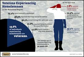 Homeless Veterans Statistics Google Search Homeless