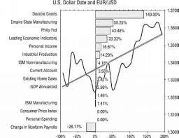 Dailyfx Charts Trading Tip Charting Economic Surprises Economic Data