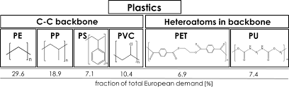 Pvc Polymers Pathways For Degradation Of Plastic Polymers Floating In The