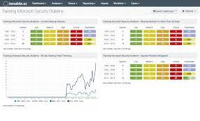 Tracking Microsoft Security Bulletins Dashboards Sc