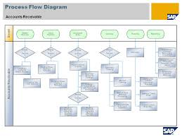 Account Receivable Process Flow Chart Ppt Accounts Receivable Sap Best Practices Baseline Package
