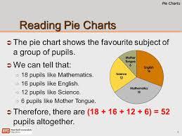 Pie Charts Primary 6 Mathematics Pie Charts 2 Chapter