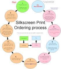 9 Silk Screen Printing Ki International Corporation
