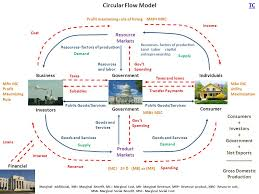 What Is A Circular Flow Diagram Lovely The Circular Flow Model Of ...