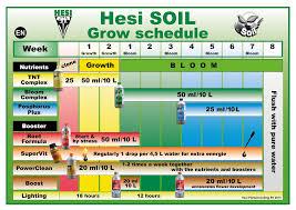 Hesi Soil Chart Downloads Somerset Hydroponics