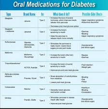 Non Insulin Diabetes Medication Chart Diabetes Medication Chart Sada Margarethaydon Com