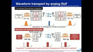 millimeter and terahertz wave over fiber technologies for high millimeter and terahertz wave over fiber technologies for high speed communication and non telecom applications
