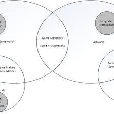 Art Venn Diagram Venn Diagram Of Game And Art Worlds Download Scientific Diagram