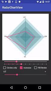 Radar Chart View Uplabs