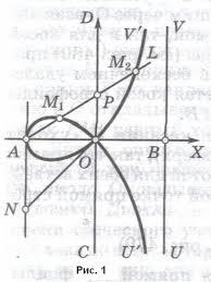 Рефераты по математике com Банк рефератов сочинений  Некоторые замечательные кривые