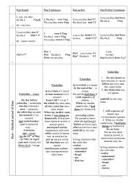 Tense Adverb Chart A Chart Of English Tenses With Adverbs Of Frequency And