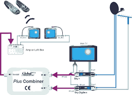 sky box wiring diagram sky image wiring diagram the global plus combiner on sky box wiring diagram