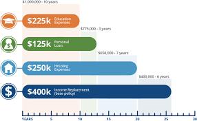 Whole Life Insurance Quotes For Seniors whole life insurance rates chart Dolapmagnetbandco 100