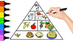 How To Draw Food Pyramid Food Pyramid Coloring Page For Kids