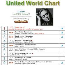 Global Album Chart Global Album Chart Week 6 2012 Charts And Sales Gaga Daily