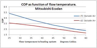 air temp heat pump. Contemporary Pump Air Source Heat Pump Efficiency Curve In Temp M