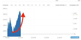 Netflix Stock Quote Stunning Netflix Stock Quote Amazing Why Netflix Stock Is So Volatile