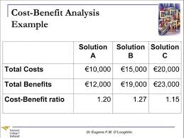 Cost Analysis Example Problem Solving Techniques 7 Cost Benefit Analysis Youtube