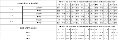 Moyers Probability Chart Table 1 From Applicability Of The Moyers Probability Tables