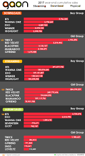 Gaon 2017 Year End Cumulative Sales Of Kpop Groups Kpop